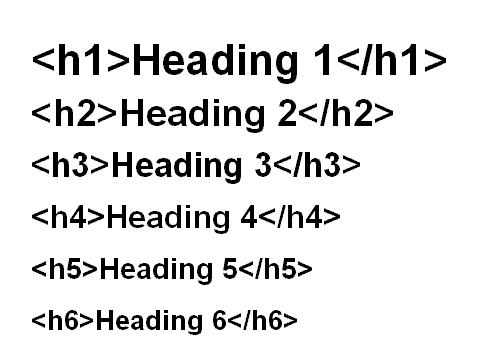 ترتیب به کار گیری تگای HTML در متن