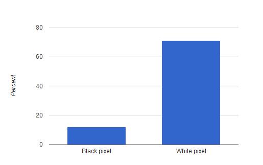 مقایسه مصرف انرژی پیکسل سفید و مشکی