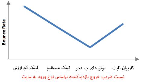 ضریب برگشت Bounce Rate مورد انتظار براساس نوع ورود کاربران