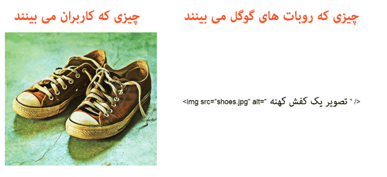 استفاده صحیح از متن جایگزین در سئو تصاویر