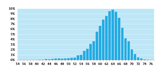 نمودار تعداد کاراکترهای نمایش داده شده در عنوان