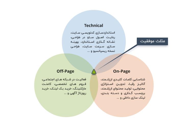 سه بازوی اصلی برای موفقیت در سئو چیست