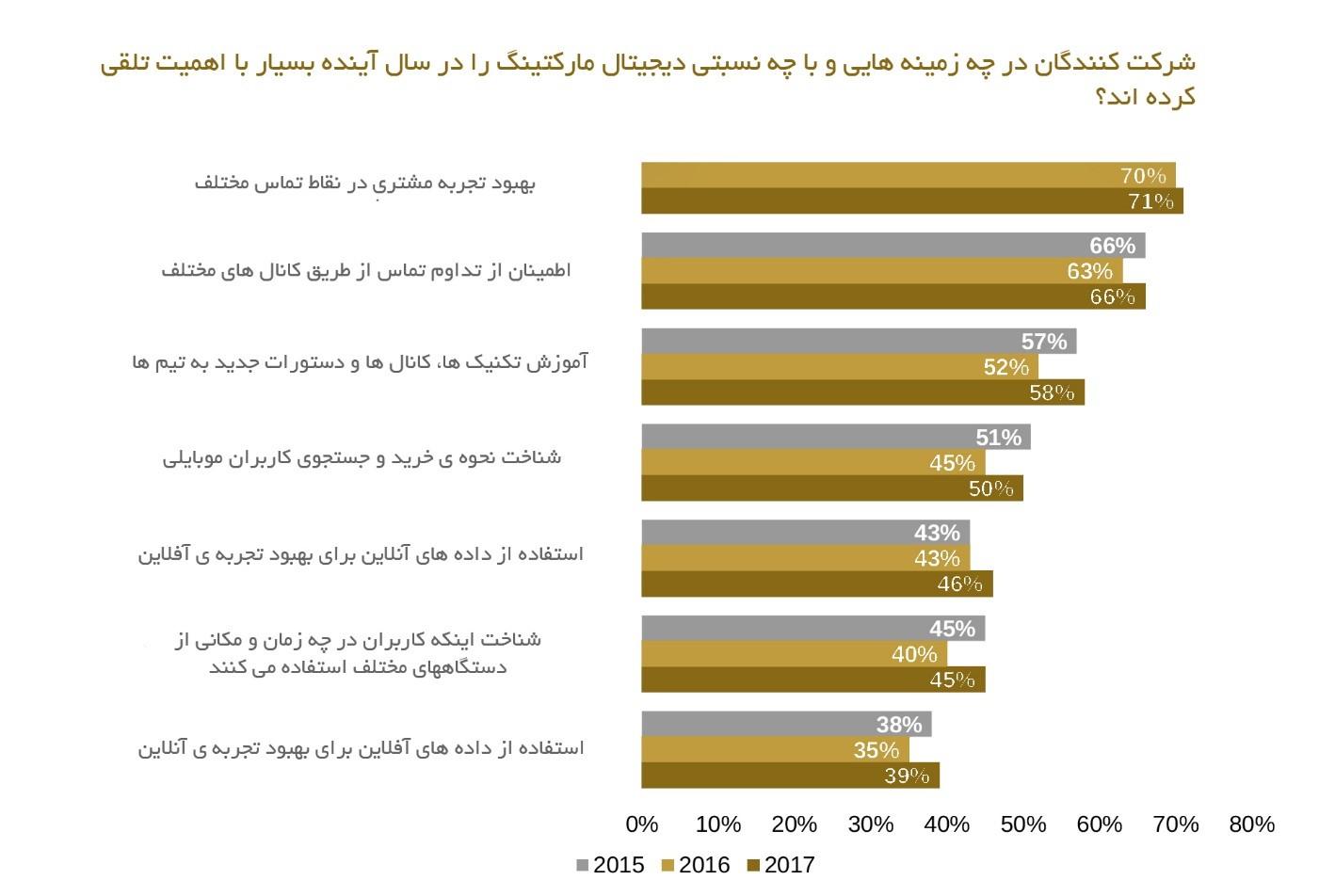 نمودار 2 ترندهای 2017