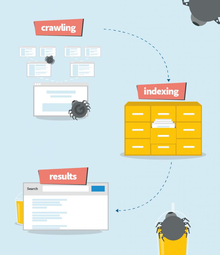 موتورهای جستجو چطور ایندکس میکنند