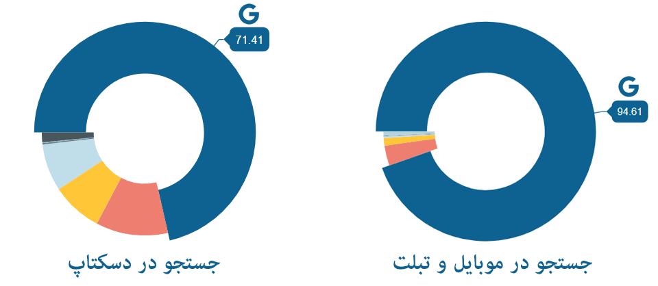 سهم موتورهای جستجو از تعداد کاربران