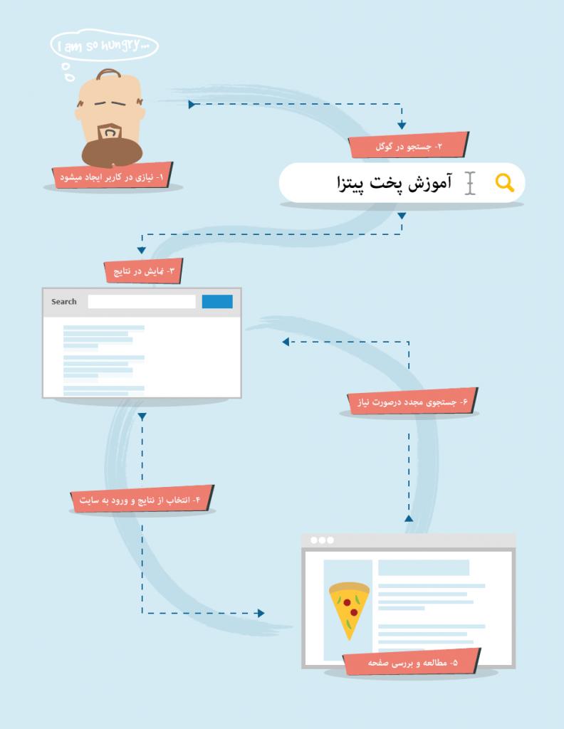 رفتار کاربران هنگام جستجو در گوگل