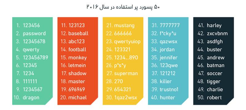 50 پسورد رایج در سال ۲۰۱۶