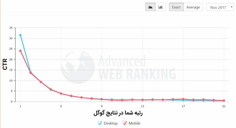 نمودار متوسط CTR براساس رتبه در گوگل