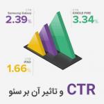 چطور نرخ کلیک یا CTR خود را افزایش دهیم