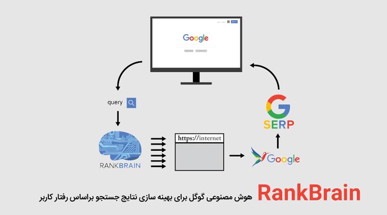 rankbrain نتایج جستجو را براساس رفتار کاربر بهینه میکند