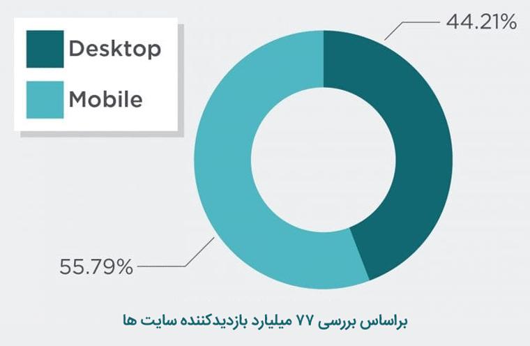 55 درصد کاربران با موبایل وارد سایت میشوند که الگوریتم Mobile First Index بر آنها تاثیرگذار است