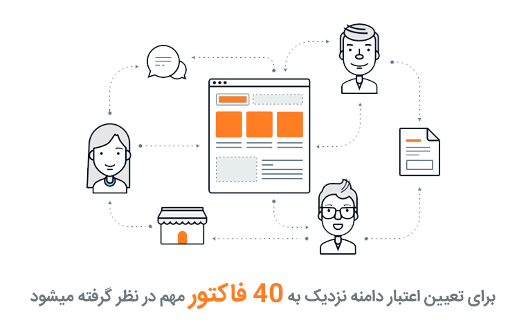 برای تعیین اعتبار سایت و اعتبار دامنه نزدیک به ۴۰ فاکتور مهم در نظر گرفته میشود