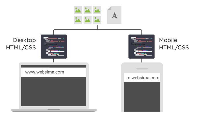 تکنیک dynamic serving برای طراحی نسخه موبایل سایت