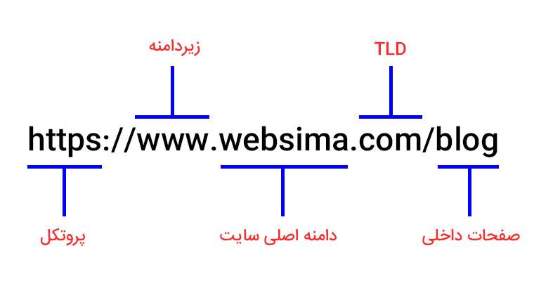 change domain url structure