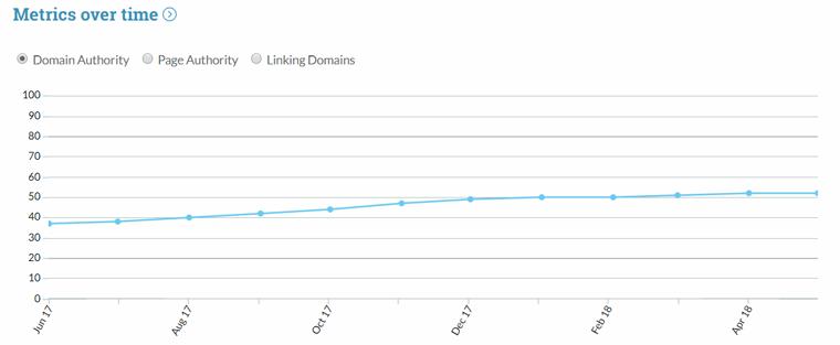 نمودار تغییرات اعتبار دامنه در link explorer