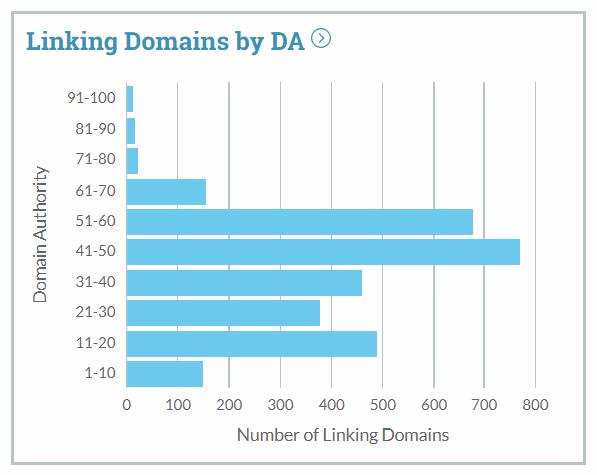 نمایش بک لینک ها براساس اعتبار دامنه DA