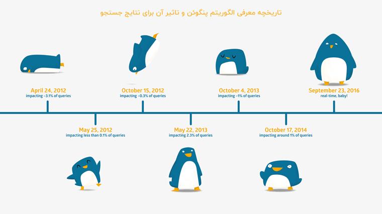 تاریخچه به روزرسانی های الگوریتم پنگوئن