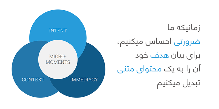micro moments یعنی بیان یک ضرورت و هدف به صورت متنی