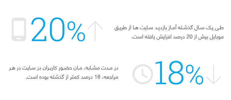 تاثیر استفاده از موبایل بر رفتار کاربران در سایت