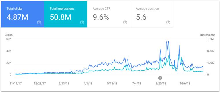 استفاده از آمارهای گوگل برای بررسی صفحات ارزشمند سایت