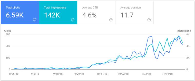 افزایش بازدید سایت از گوگل