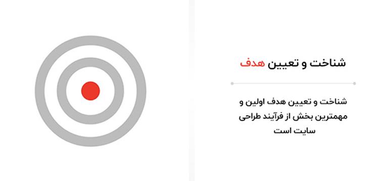 تعیین استراتژی قبل از شروع فرآیند طراحی سایت